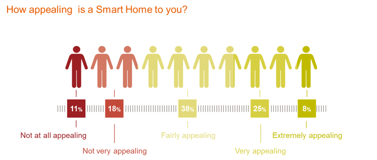 domotica vs smart home statistieken GfK belgium onderzoek